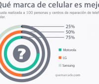 ¿Qué marca de celular es mejor?