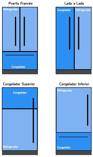Estilos de Puertas de Refrigeradores