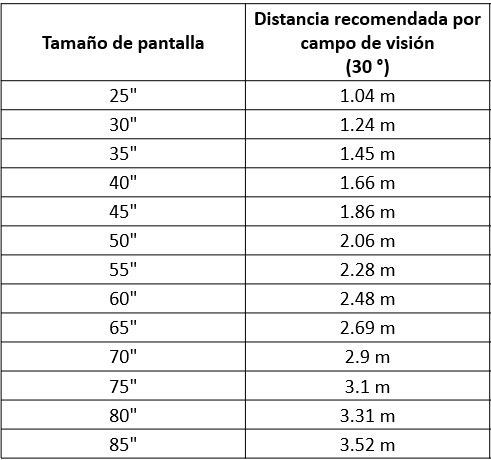 Tabla de distancias para ver la tv