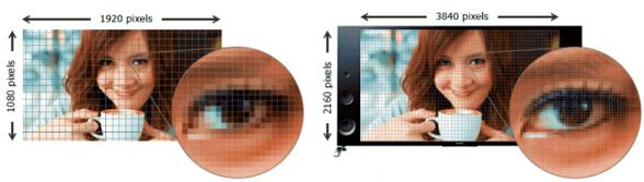 Resolución 4K en televisiones